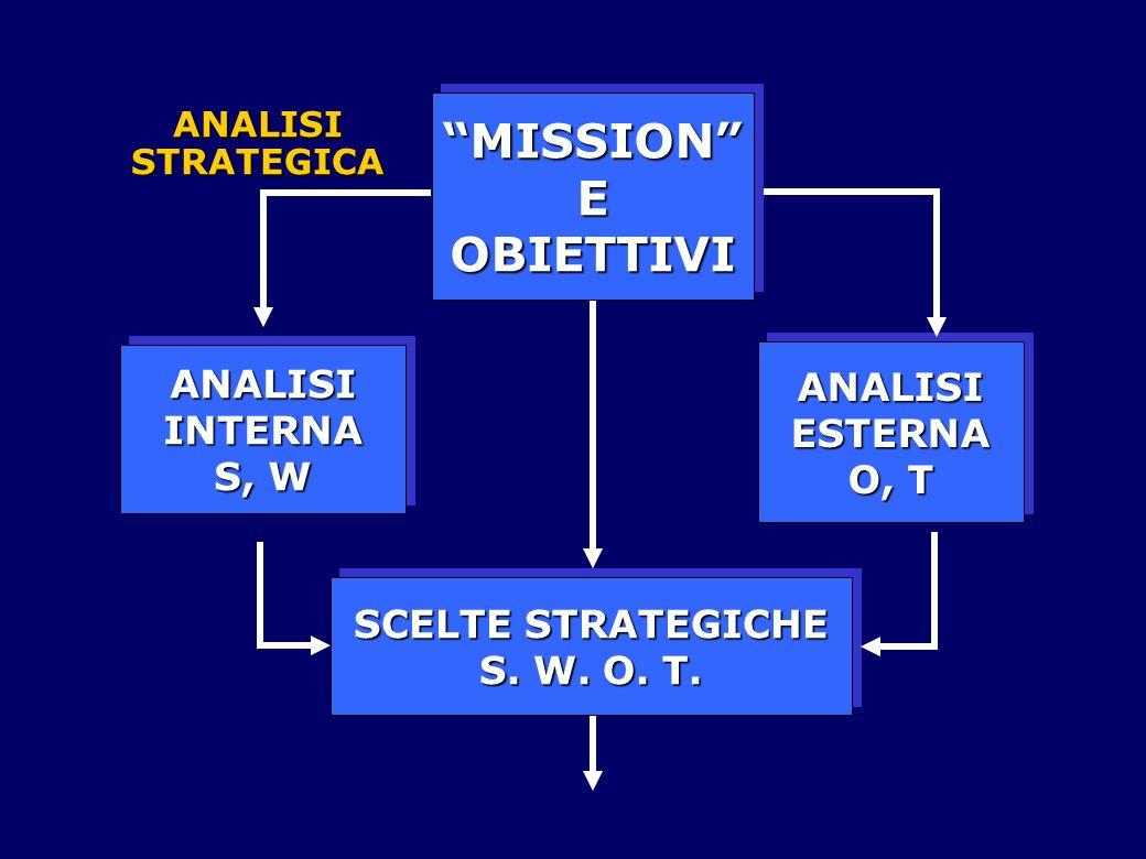 "ANALISIESTERNA O, T ANALISIESTERNA ANALISIINTERNA S, W ANALISIINTERNA ""MISSION""EOBIETTIVI""MISSION""EOBIETTIVI SCELTE STRATEGICHE S. W. O. T. SCELTE STR"