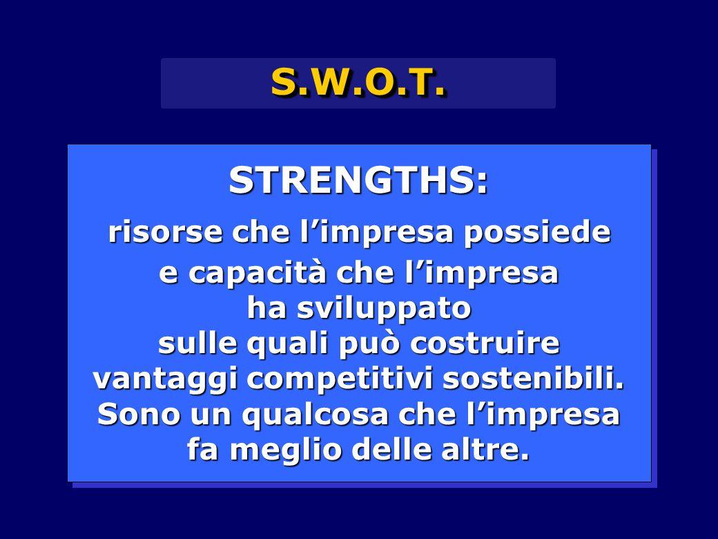S.W.O.T.S.W.O.T. STRENGTHS: risorse che l'impresa possiede e capacità che l'impresa ha sviluppato sulle quali può costruire vantaggi competitivi soste