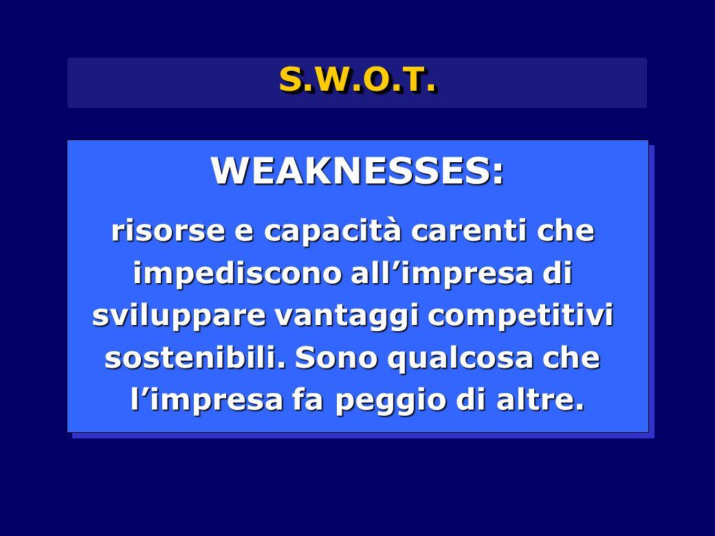S.W.O.T.S.W.O.T. WEAKNESSES: risorse e capacità carenti che impediscono all'impresa di sviluppare vantaggi competitivi sostenibili. Sono qualcosa che