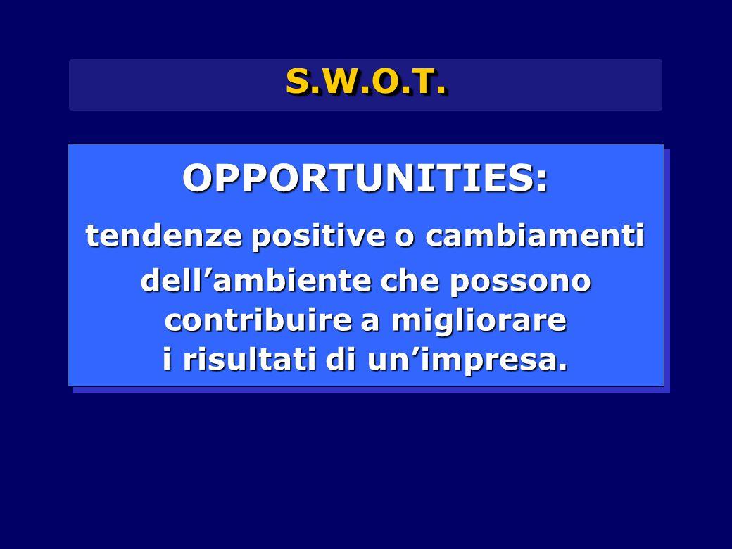 S.W.O.T.S.W.O.T. OPPORTUNITIES: tendenze positive o cambiamenti dell'ambiente che possono contribuire a migliorare i risultati di un'impresa. OPPORTUN