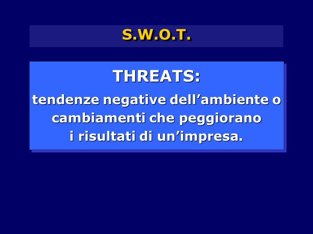 S.W.O.T.S.W.O.T. THREATS: tendenze negative dell'ambiente o cambiamenti che peggiorano i risultati di un'impresa. THREATS: tendenze negative dell'ambi