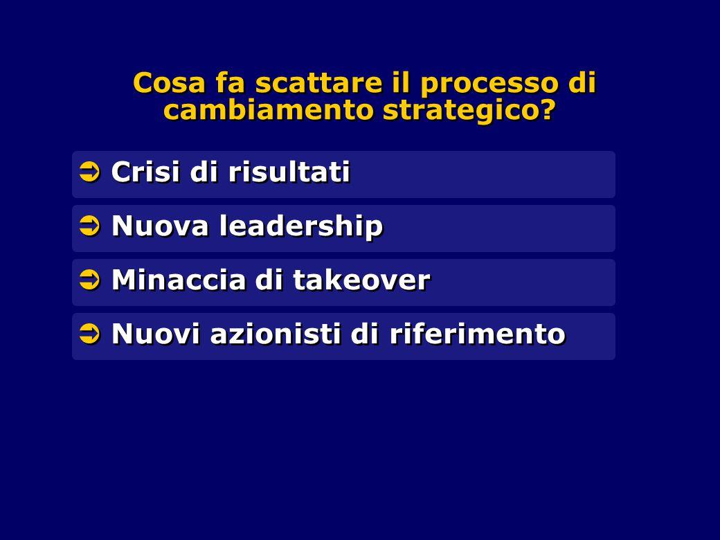 Cosa fa scattare il processo di cambiamento strategico?  Nuova leadership  Crisi di risultati  Minaccia di takeover  Nuovi azionisti di riferiment