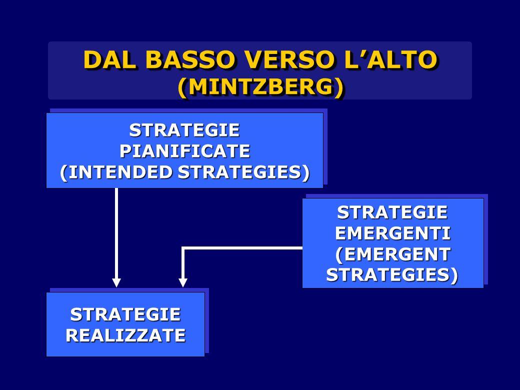 DAL BASSO VERSO L'ALTO (MINTZBERG) STRATEGIEPIANIFICATE (INTENDED STRATEGIES) STRATEGIEPIANIFICATE STRATEGIEREALIZZATESTRATEGIEREALIZZATE STRATEGIEEME