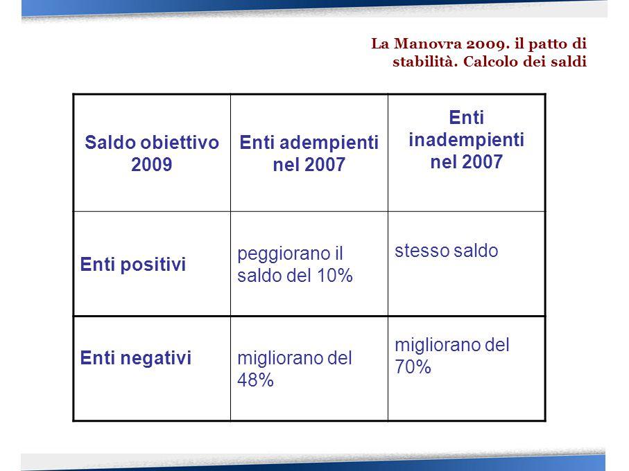 Saldo obiettivo 2009 Enti adempienti nel 2007 Enti inadempienti nel 2007 Enti positivi peggiorano il saldo del 10% stesso saldo Enti negativimigliorano del 48% migliorano del 70%