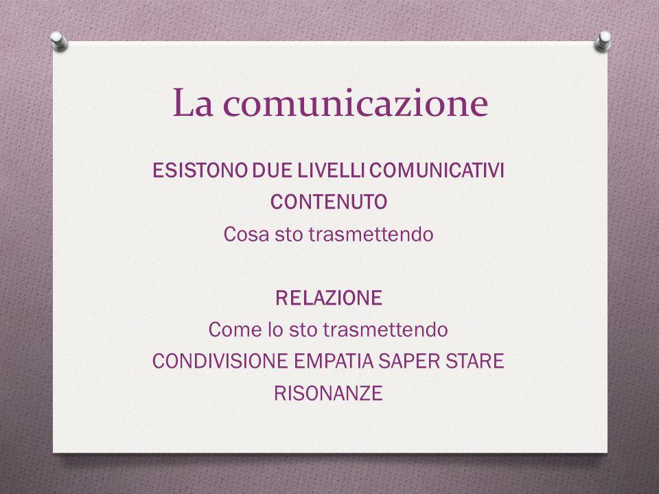 La comunicazione ESISTONO DUE LIVELLI COMUNICATIVI CONTENUTO Cosa sto trasmettendo RELAZIONE Come lo sto trasmettendo CONDIVISIONE EMPATIA SAPER STARE RISONANZE