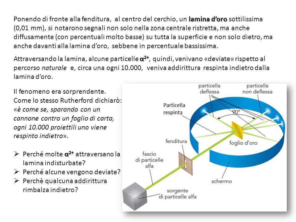 lamina d'oro Ponendo di fronte alla fenditura, al centro del cerchio, un lamina d'oro sottilissima (0,01 mm), si notarono segnali non solo nella zona