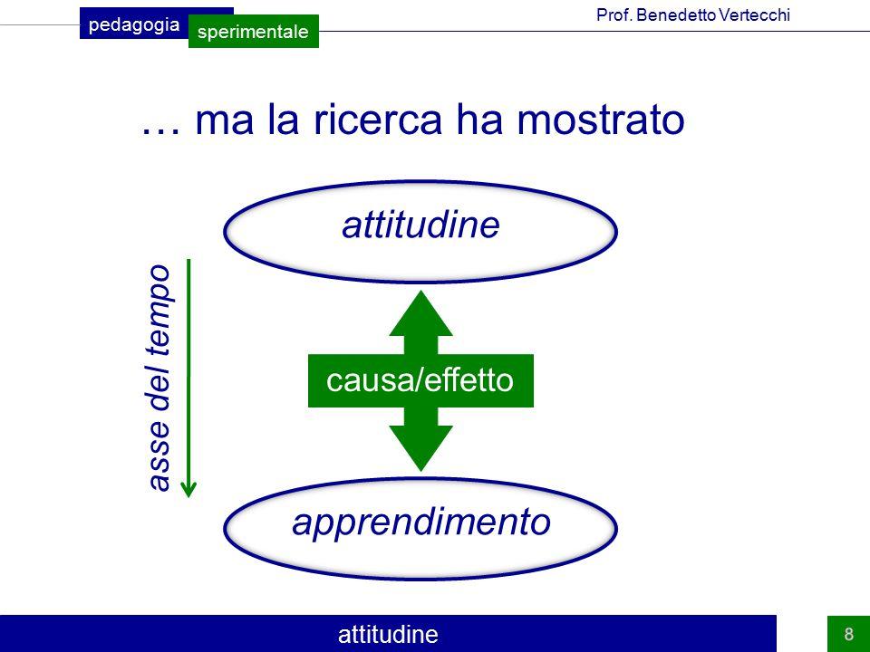 pedagogia sperimentale Prof.