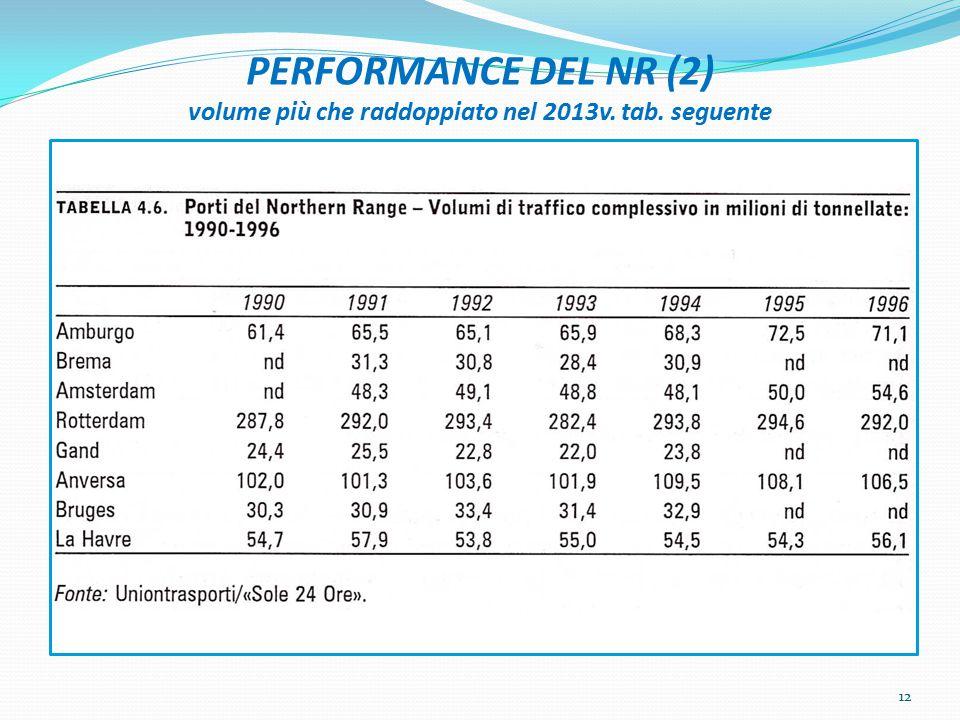 PERFORMANCE DEL NR (2) volume più che raddoppiato nel 2013v. tab. seguente 12