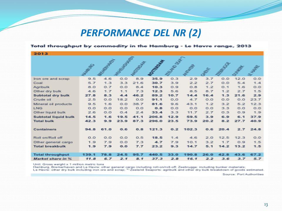 PERFORMANCE DEL NR (2) 13