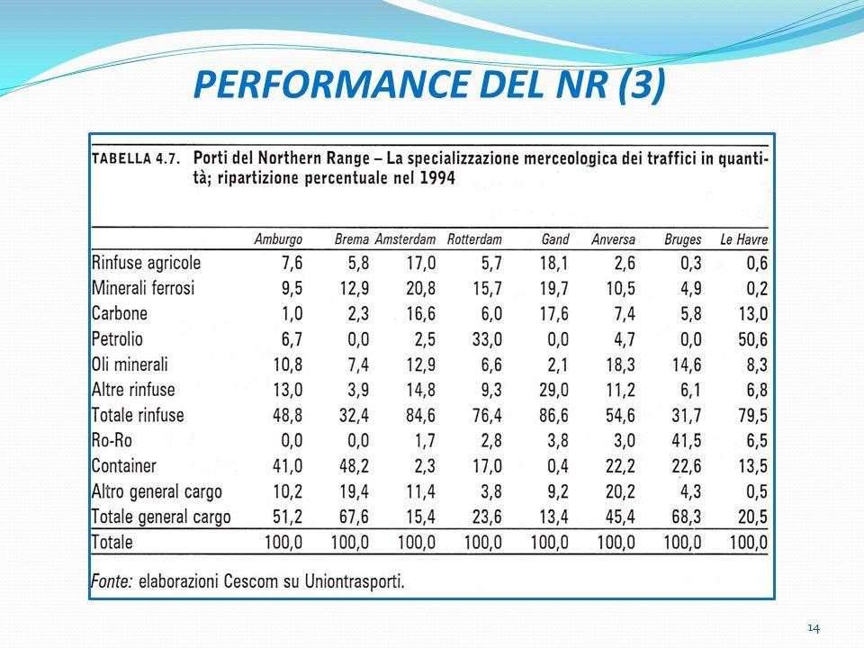 PERFORMANCE DEL NR (3) 14
