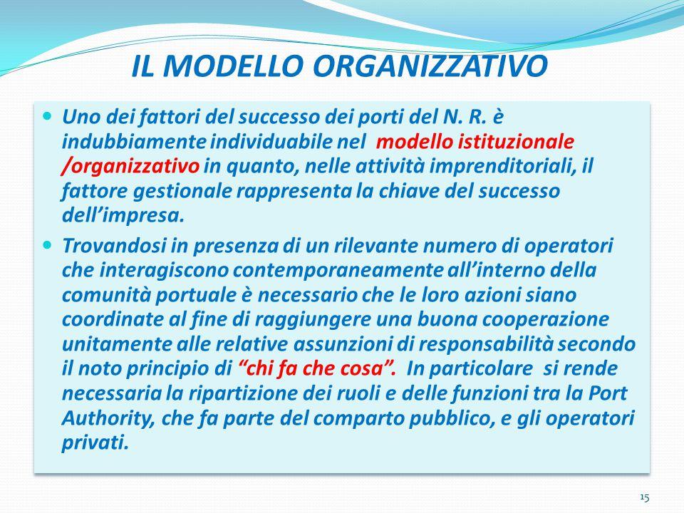 IL MODELLO ORGANIZZATIVO Uno dei fattori del successo dei porti del N. R. è indubbiamente individuabile nel modello istituzionale /organizzativo in qu