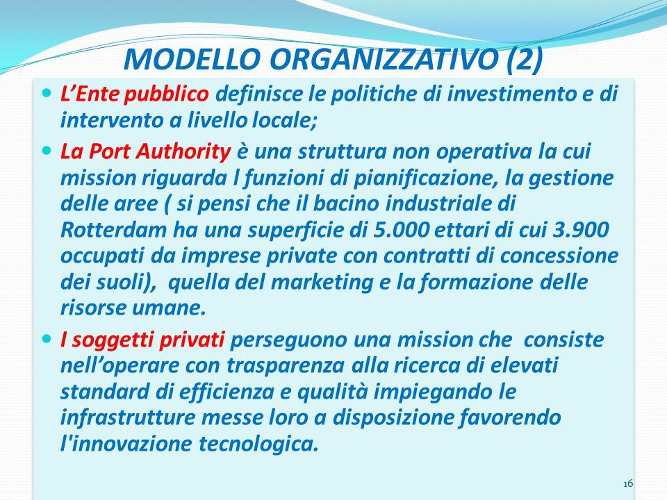 MODELLO ORGANIZZATIVO (2) L'Ente pubblico definisce le politiche di investimento e di intervento a livello locale; La Port Authority è una struttura n