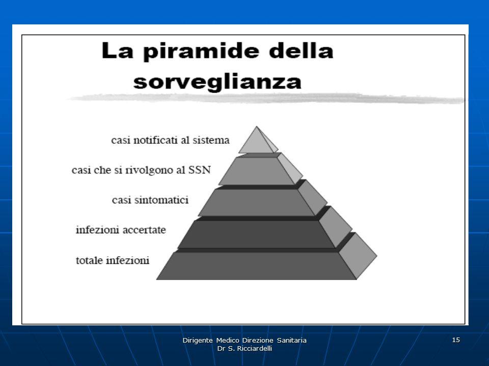 Dirigente Medico Direzione Sanitaria Dr S. Ricciardelli 15