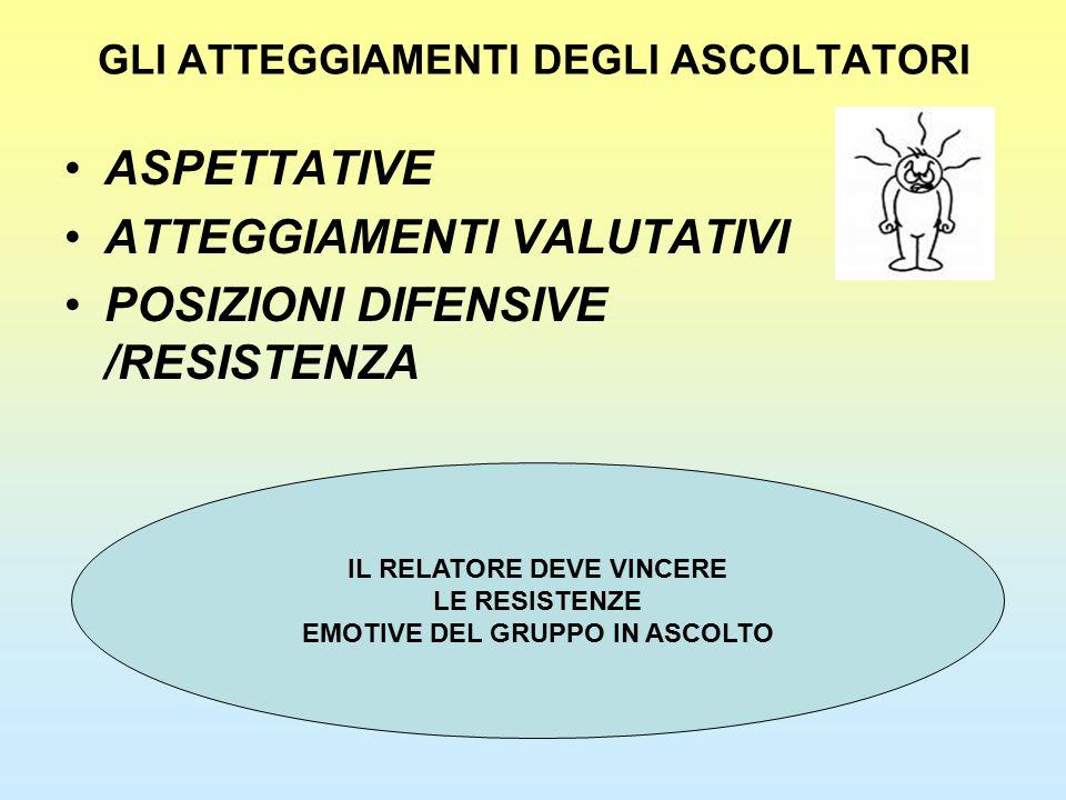 GLI ATTEGGIAMENTI DEGLI ASCOLTATORI ASPETTATIVE ATTEGGIAMENTI VALUTATIVI POSIZIONI DIFENSIVE /RESISTENZA IL RELATORE DEVE VINCERE LE RESISTENZE EMOTIV