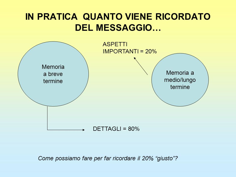 IN PRATICA QUANTO VIENE RICORDATO DEL MESSAGGIO… Memoria a breve termine Memoria a medio/lungo termine ASPETTI IMPORTANTI = 20% DETTAGLI = 80% Come po