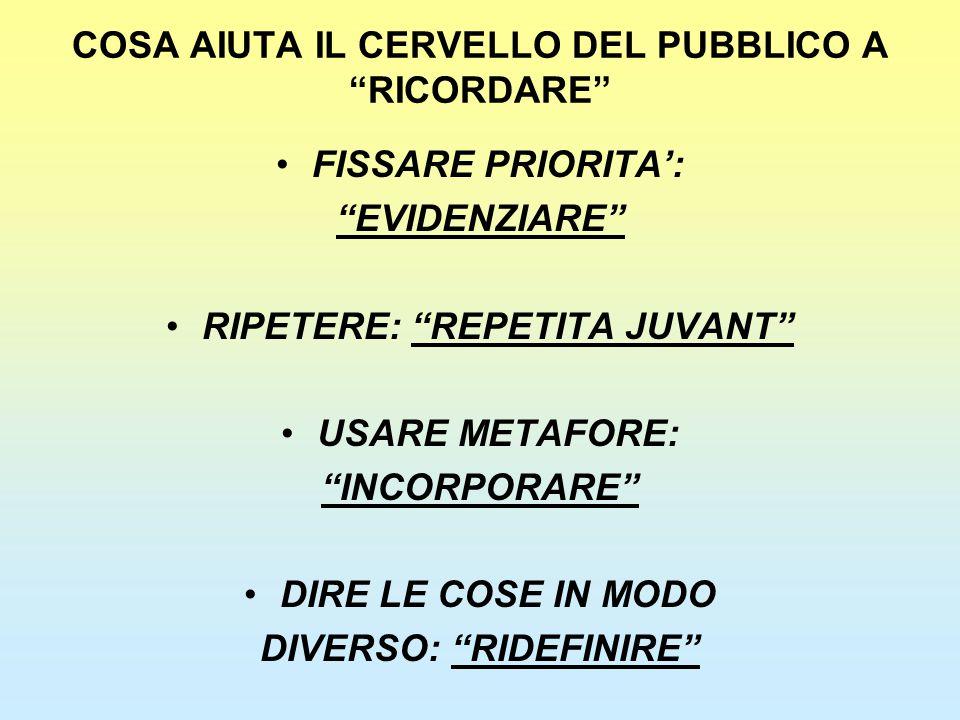 """COSA AIUTA IL CERVELLO DEL PUBBLICO A """"RICORDARE"""" FISSARE PRIORITA': """"EVIDENZIARE"""" RIPETERE: """"REPETITA JUVANT"""" USARE METAFORE: """"INCORPORARE"""" DIRE LE C"""