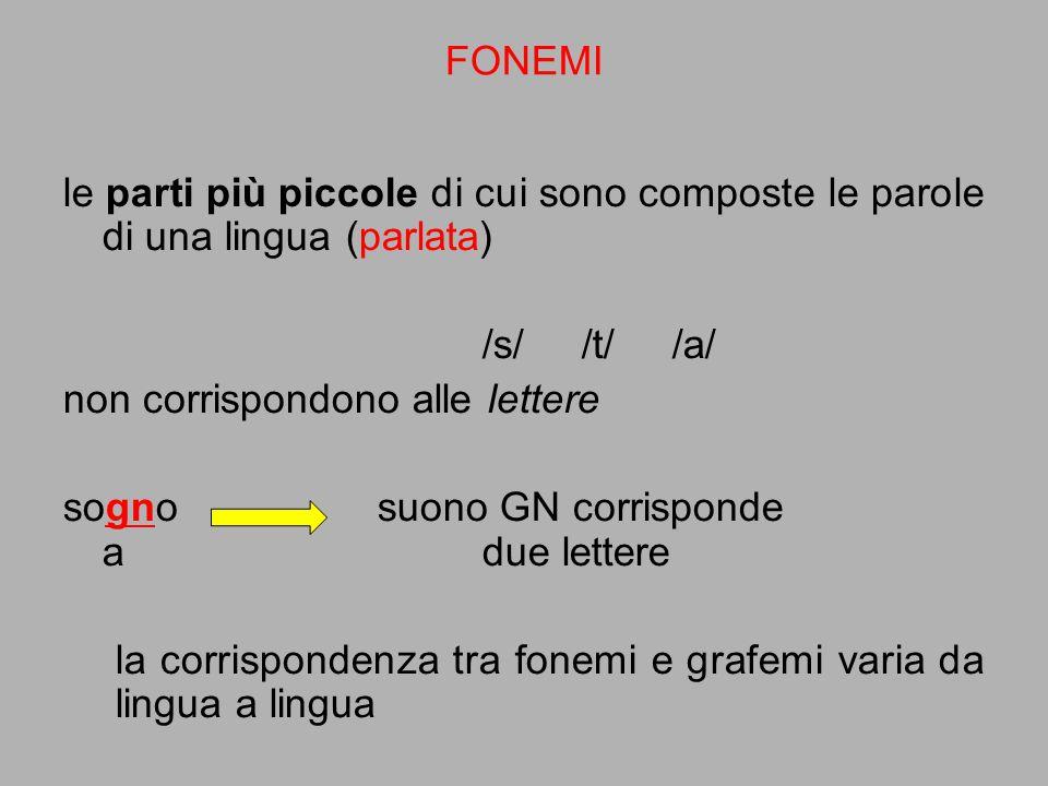le parti più piccole di cui sono composte le parole di una lingua (parlata) /s/ /t/ /a/ non corrispondono alle lettere sogno suono GN corrisponde adue
