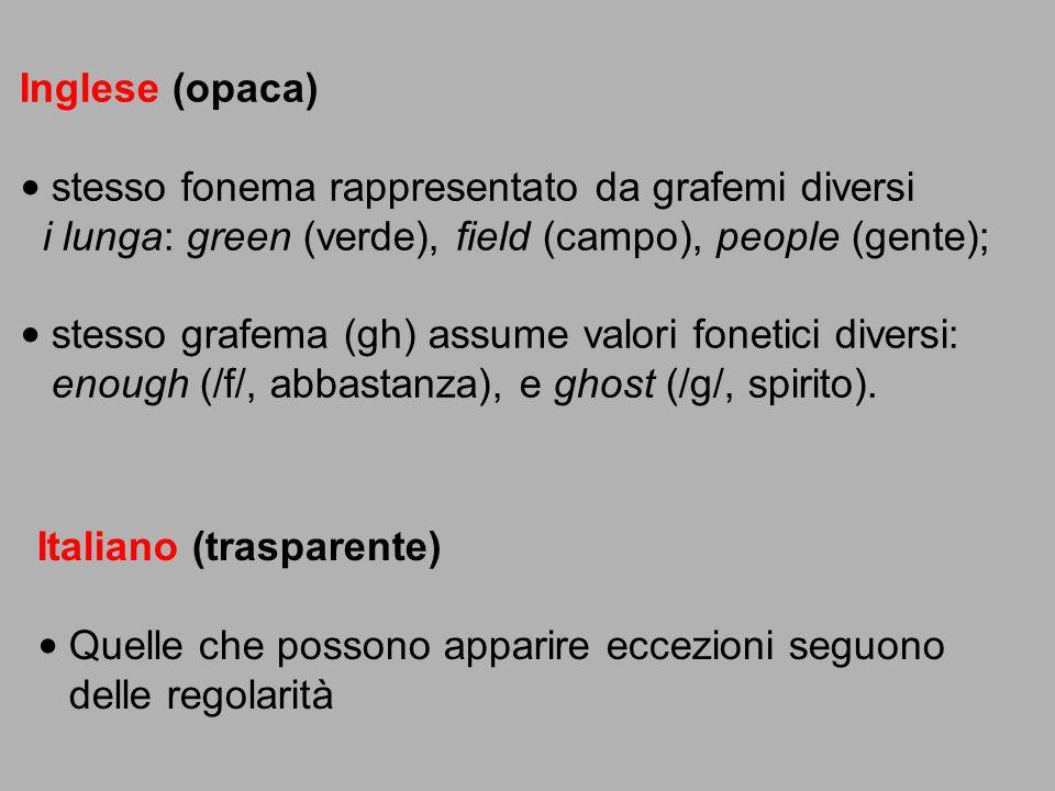 Inglese (opaca) stesso fonema rappresentato da grafemi diversi i lunga: green (verde), field (campo), people (gente); stesso grafema (gh) assume valor