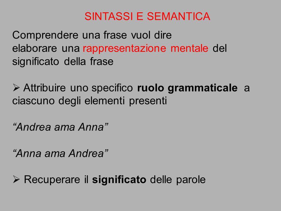 Comprendere una frase vuol dire elaborare una rappresentazione mentale del significato della frase  Attribuire uno specifico ruolo grammaticale a cia