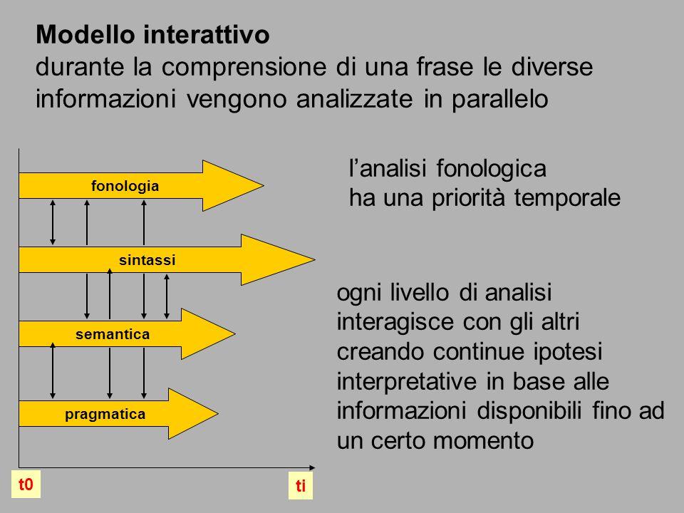 fonologia sintassi semantica pragmatica t0 ti Modello interattivo durante la comprensione di una frase le diverse informazioni vengono analizzate in p