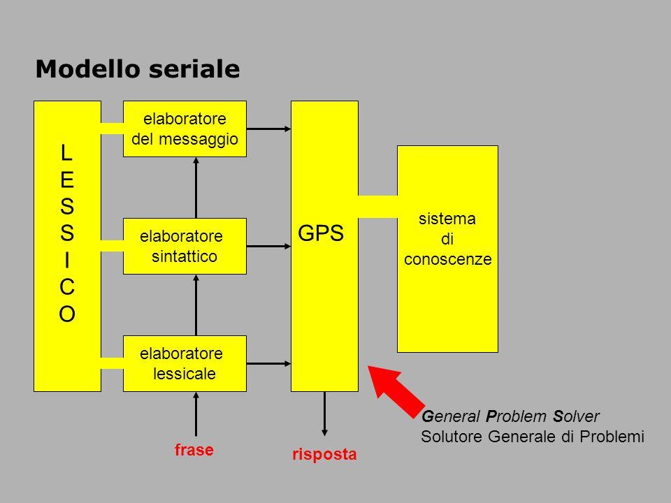 Modello seriale LESSICOLESSICO elaboratore del messaggio GPS sistema di conoscenze elaboratore sintattico elaboratore lessicale frase risposta General