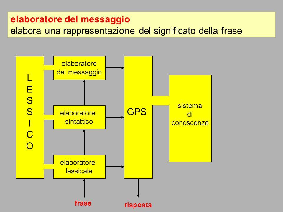 LESSICOLESSICO elaboratore del messaggio GPS sistema di conoscenze elaboratore sintattico elaboratore lessicale frase risposta elaboratore del messagg