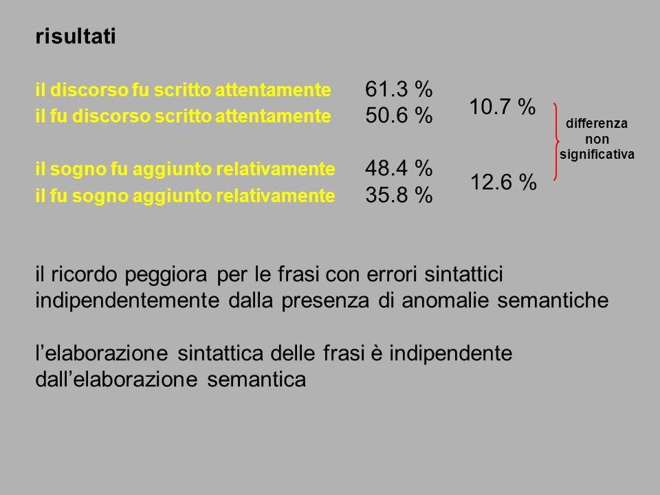risultati il discorso fu scritto attentamente 61.3 % il fu discorso scritto attentamente 50.6 % il sogno fu aggiunto relativamente 48.4 % il fu sogno
