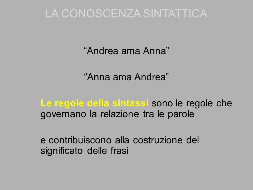 """""""Andrea ama Anna"""" """"Anna ama Andrea"""" Le regole della sintassi sono le regole che governano la relazione tra le parole e contribuiscono alla costruzione"""