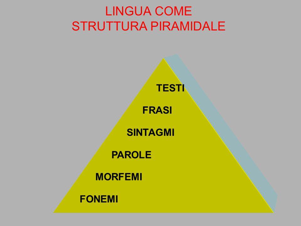 le parti più piccole di cui sono composte le parole di una lingua (parlata) /s/ /t/ /a/ non corrispondono alle lettere sogno suono GN corrisponde adue lettere la corrispondenza tra fonemi e grafemi varia da lingua a lingua FONEMI