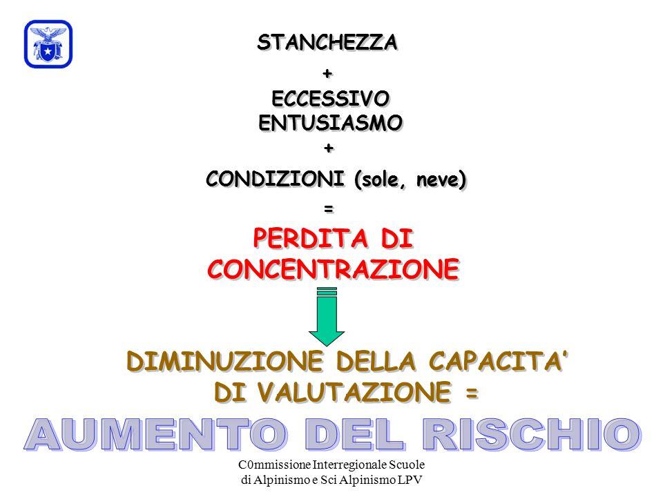 C0mmissione Interregionale Scuole di Alpinismo e Sci Alpinismo LPV STANCHEZZA PERDITA DI CONCENTRAZIONE ECCESSIVO ENTUSIASMO + + + + CONDIZIONI (sole, neve) = = DIMINUZIONE DELLA CAPACITA' DI VALUTAZIONE =