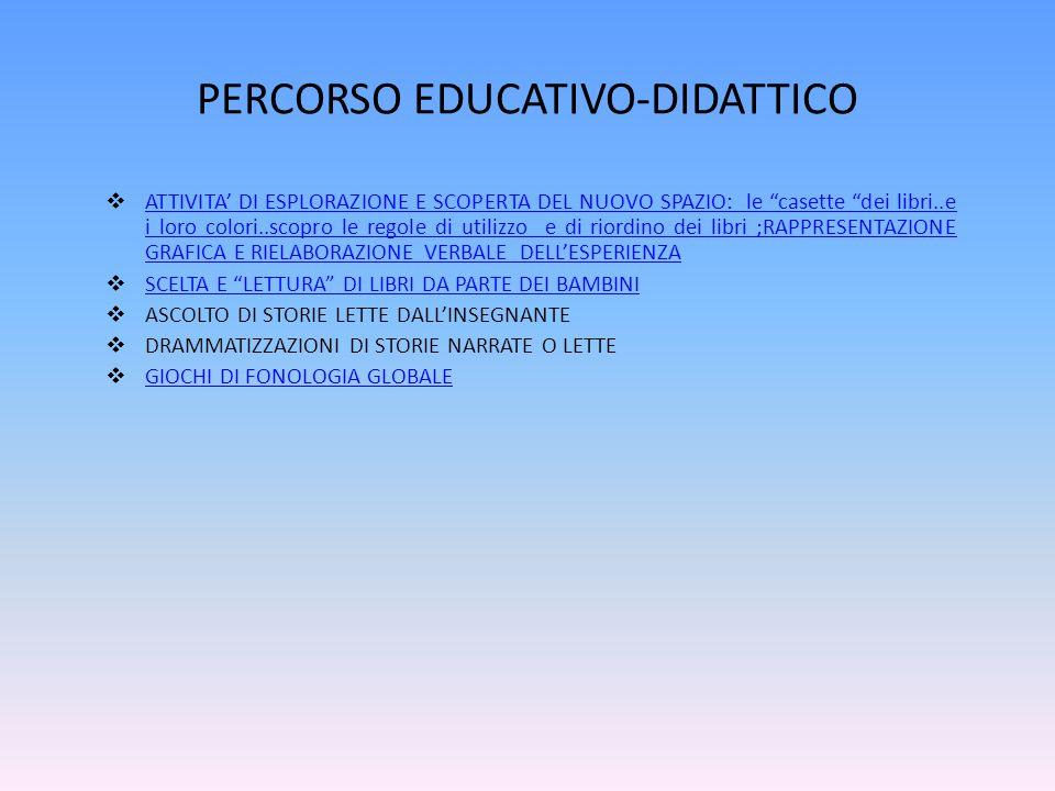 PERCORSO EDUCATIVO-DIDATTICO  ATTIVITA' DI ESPLORAZIONE E SCOPERTA DEL NUOVO SPAZIO: le casette dei libri..e i loro colori..scopro le regole di utilizzo e di riordino dei libri ;RAPPRESENTAZIONE GRAFICA E RIELABORAZIONE VERBALE DELL'ESPERIENZA ATTIVITA' DI ESPLORAZIONE E SCOPERTA DEL NUOVO SPAZIO: le casette dei libri..e i loro colori..scopro le regole di utilizzo e di riordino dei libri ;RAPPRESENTAZIONE GRAFICA E RIELABORAZIONE VERBALE DELL'ESPERIENZA  SCELTA E LETTURA DI LIBRI DA PARTE DEI BAMBINI SCELTA E LETTURA DI LIBRI DA PARTE DEI BAMBINI  ASCOLTO DI STORIE LETTE DALL'INSEGNANTE  DRAMMATIZZAZIONI DI STORIE NARRATE O LETTE  GIOCHI DI FONOLOGIA GLOBALE GIOCHI DI FONOLOGIA GLOBALE