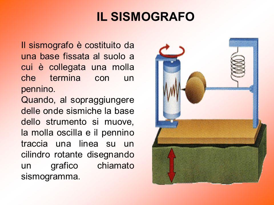 IL SISMOGRAFO Il sismografo è costituito da una base fissata al suolo a cui è collegata una molla che termina con un pennino. Quando, al sopraggiunger
