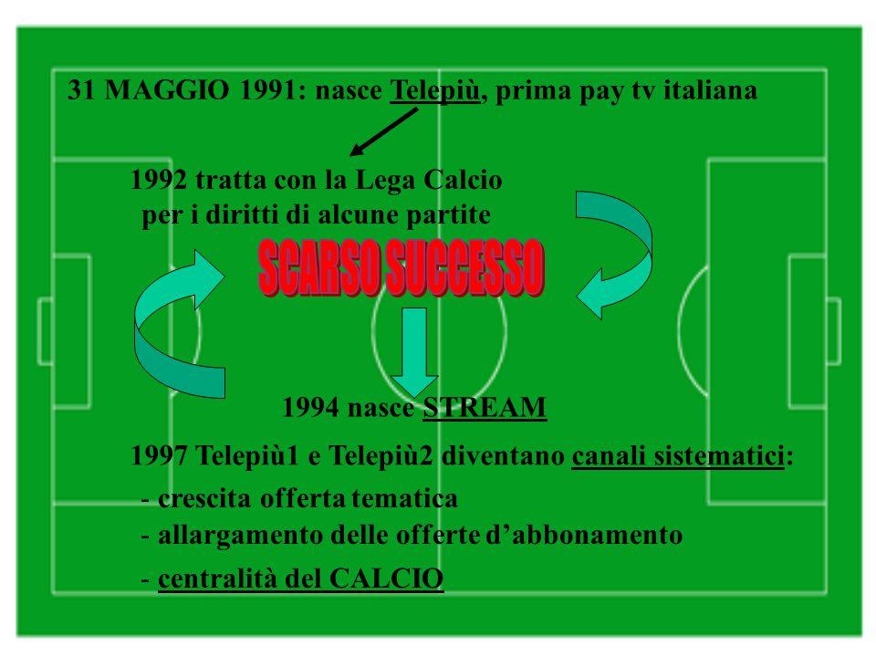 31 MAGGIO 1991: nasce Telepiù, prima pay tv italiana 1992 tratta con la Lega Calcio per i diritti di alcune partite 1994 nasce STREAM 1997 Telepiù1 e Telepiù2 diventano canali sistematici: - crescita offerta tematica - allargamento delle offerte d'abbonamento - centralità del CALCIO