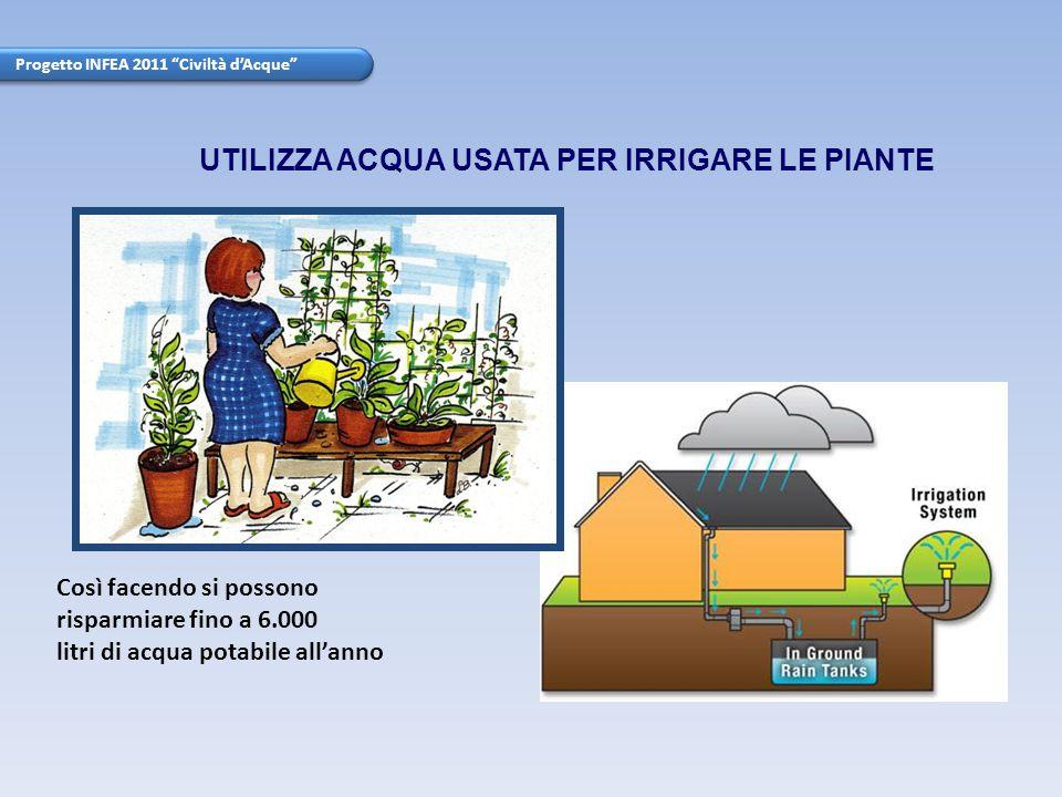 Progetto INFEA 2011 Civiltà d'Acque La lavatrice e la lavastoviglie consumano la stessa quantità di acqua qualunque sia la quantità delle cose da lavare: meglio utilizzarle per lavare molte cose assieme.