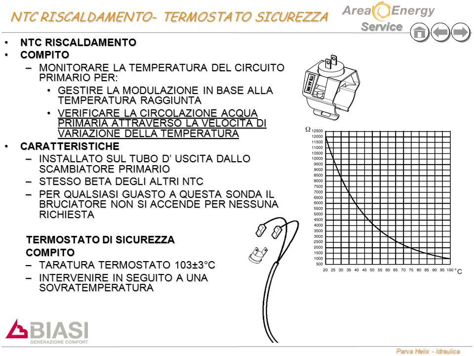 Parva Helix - Idraulica Service NTC RISCALDAMENTO- TERMOSTATO SICUREZZA NTC RISCALDAMENTONTC RISCALDAMENTO COMPITOCOMPITO –MONITORARE LA TEMPERATURA DEL CIRCUITO PRIMARIO PER: GESTIRE LA MODULAZIONE IN BASE ALLA TEMPERATURA RAGGIUNTAGESTIRE LA MODULAZIONE IN BASE ALLA TEMPERATURA RAGGIUNTA VERIFICARE LA CIRCOLAZIONE ACQUA PRIMARIA ATTRAVERSO LA VELOCITA DI VARIAZIONE DELLA TEMPERATURAVERIFICARE LA CIRCOLAZIONE ACQUA PRIMARIA ATTRAVERSO LA VELOCITA DI VARIAZIONE DELLA TEMPERATURA CARATTERISTICHECARATTERISTICHE –INSTALLATO SUL TUBO D' USCITA DALLO SCAMBIATORE PRIMARIO –STESSO BETA DEGLI ALTRI NTC –PER QUALSIASI GUASTO A QUESTA SONDA IL BRUCIATORE NON SI ACCENDE PER NESSUNA RICHIESTA TERMOSTATO DI SICUREZZA COMPITO –TARATURA TERMOSTATO 103±3°C –INTERVENIRE IN SEGUITO A UNA SOVRATEMPERATURA