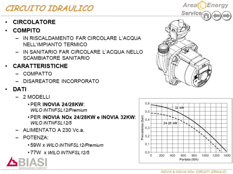 INOVIA & INOVIA NOx- CIRCUITI IDRAULICI Service CIRCUITO IDRAULICO CIRCOLATORECIRCOLATORE COMPITOCOMPITO –IN RISCALDAMENTO FAR CIRCOLARE L'ACQUA NELL'