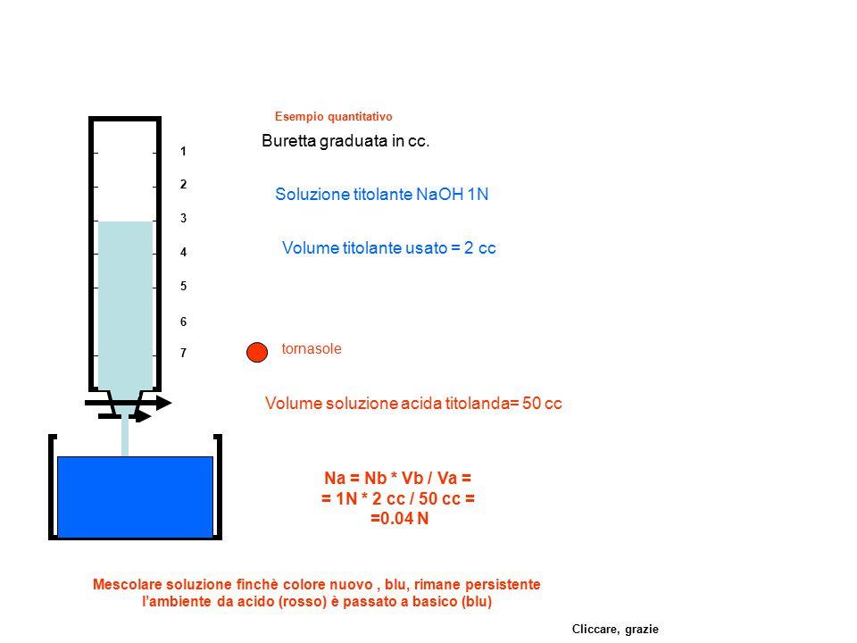 1 2 3 4 5 6 7 Buretta graduata in cc. Volume soluzione acida titolanda= 50 cc Soluzione titolante NaOH 1N tornasole Mescolare soluzione finchè colore
