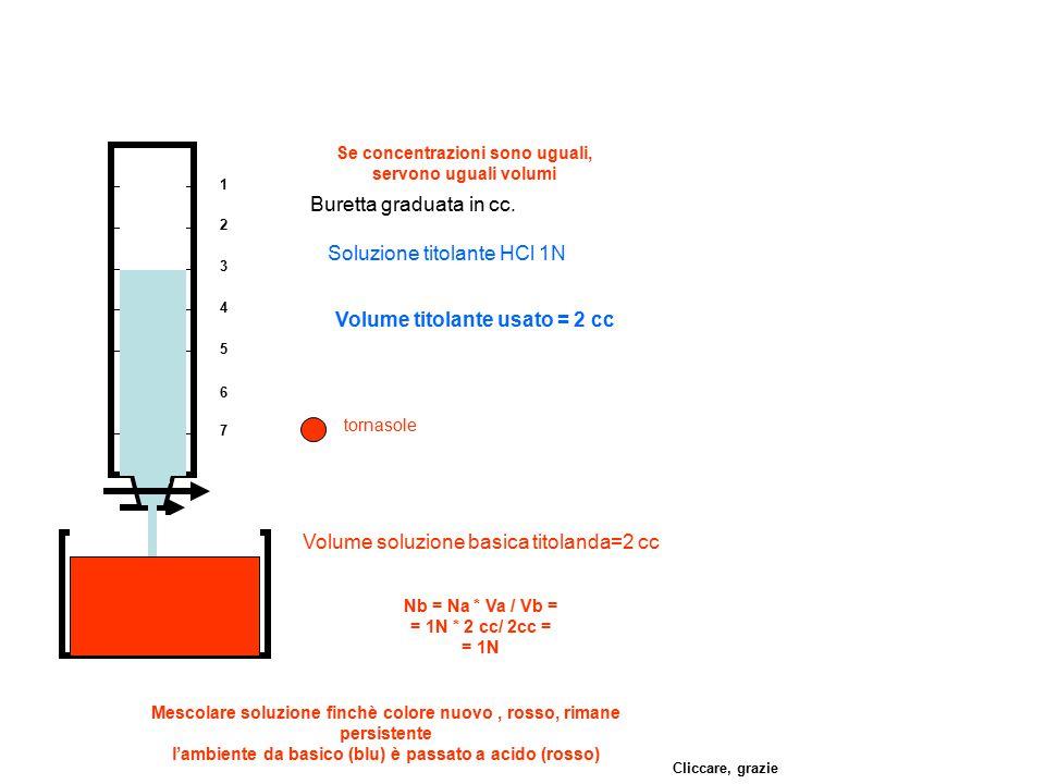 1 2 3 4 5 6 7 Buretta graduata in cc. Volume soluzione basica titolanda=2 cc Soluzione titolante HCl 1N tornasole Mescolare soluzione finchè colore nu