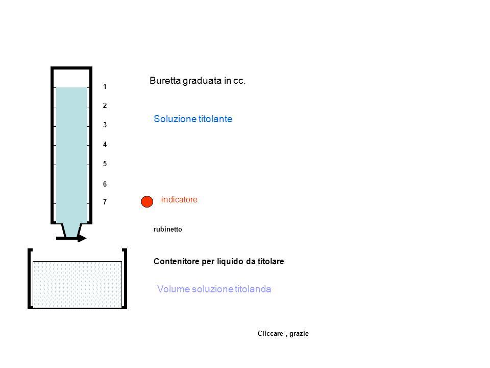 1 2 3 4 5 6 7 Buretta graduata in cc. rubinetto Contenitore per liquido da titolare Volume soluzione titolanda Soluzione titolante indicatore Cliccare