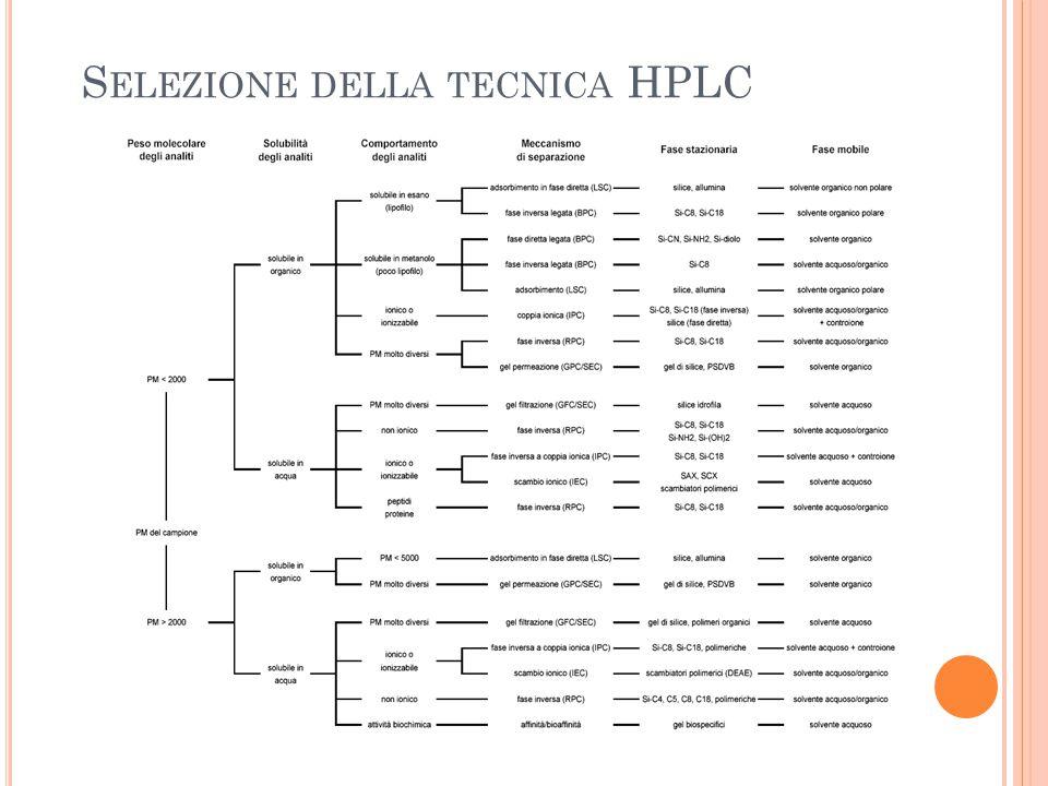 S ELEZIONE DELLA TECNICA HPLC