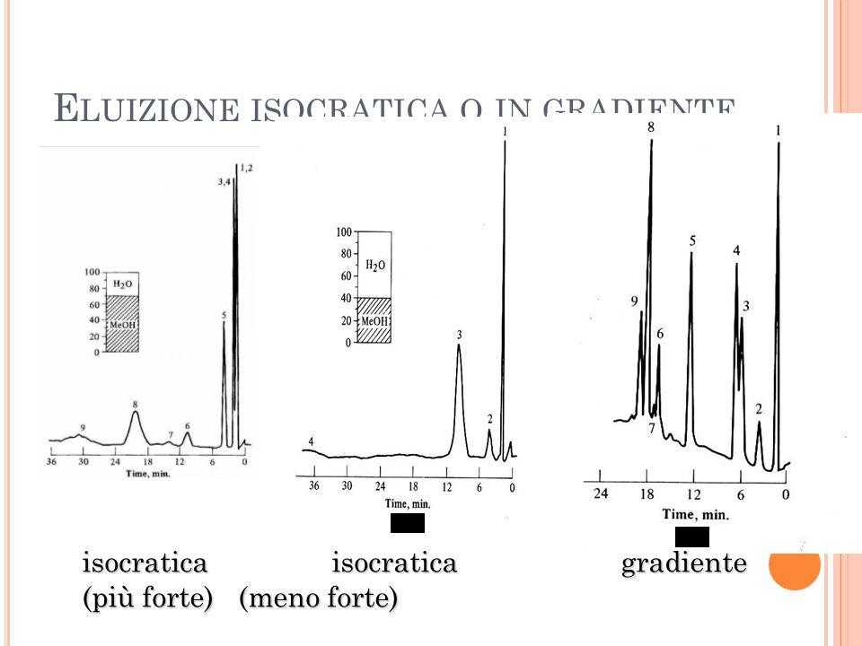 E LUIZIONE ISOCRATICA O IN GRADIENTE isocratica isocratica gradiente isocratica isocratica gradiente (più forte) (meno forte) (più forte) (meno forte)