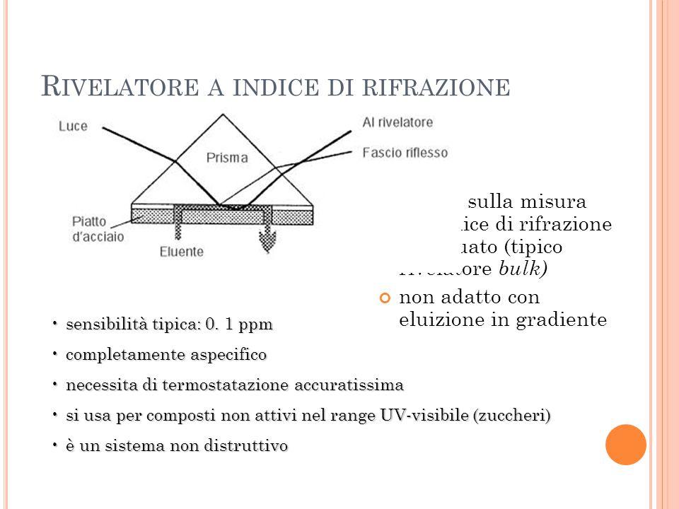 R IVELATORE A INDICE DI RIFRAZIONE basato sulla misura del'indice di rifrazione dell'eluato (tipico rivelatore bulk) non adatto con eluizione in gradi