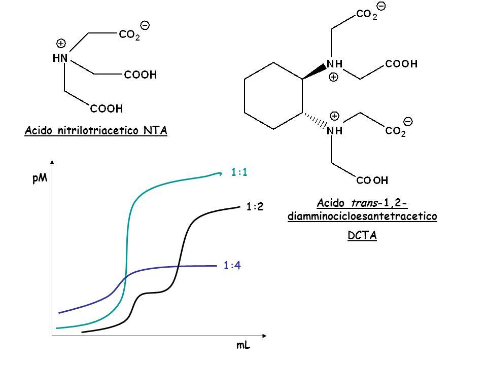 Acido nitrilotriacetico NTA Acido trans-1,2- diamminocicloesantetracetico DCTA pM mL 1:1 1:4 1:2