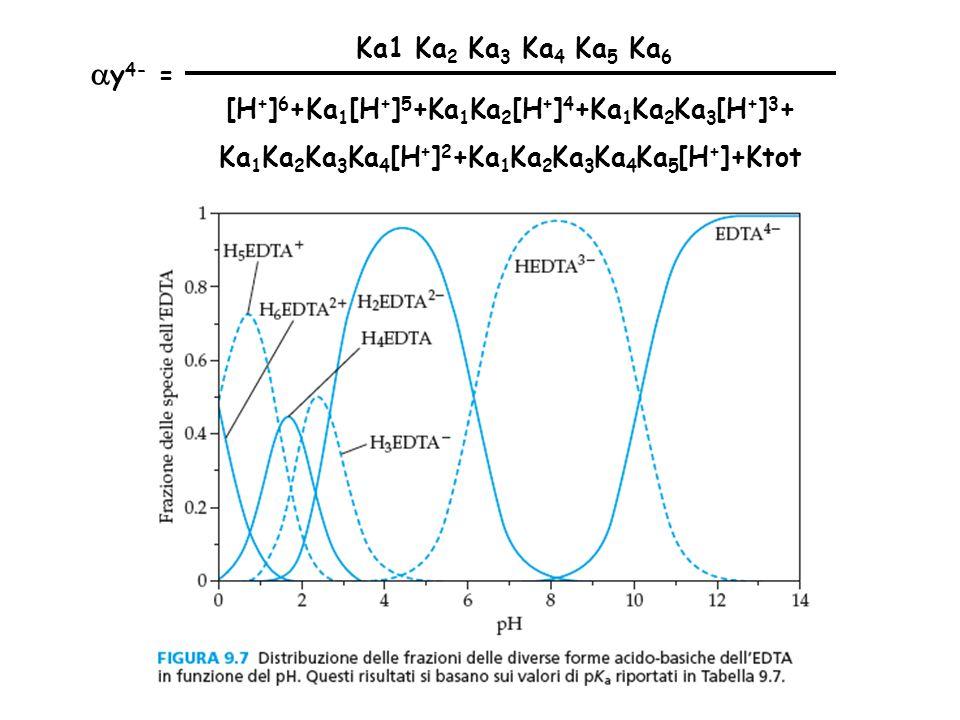 Ka1 Ka 2 Ka 3 Ka 4 Ka 5 Ka 6 [H + ] 6 +Ka 1 [H + ] 5 +Ka 1 Ka 2 [H + ] 4 +Ka 1 Ka 2 Ka 3 [H + ] 3 + Ka 1 Ka 2 Ka 3 Ka 4 [H + ] 2 +Ka 1 Ka 2 Ka 3 Ka 4 Ka 5 [H + ]+Ktot  y 4- =