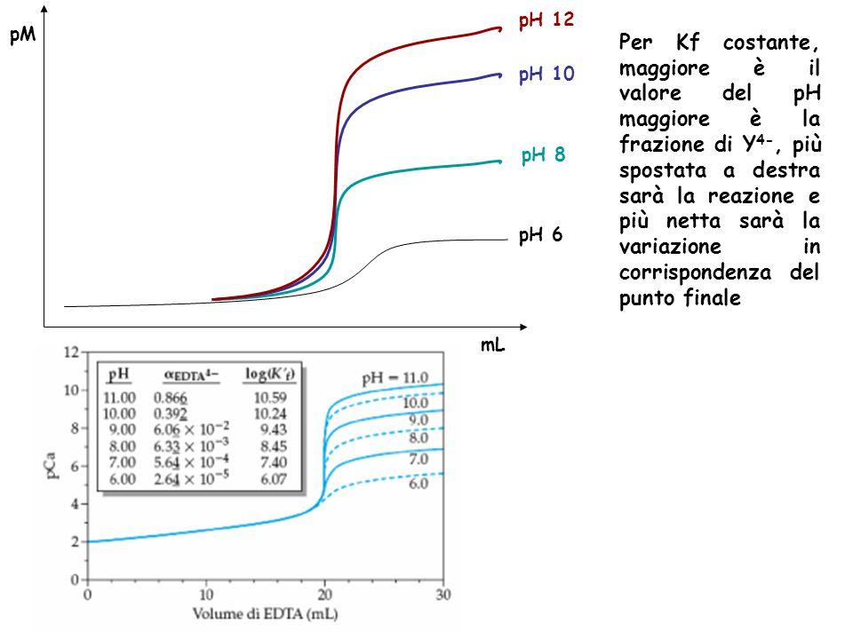 pM mL pH 6 pH 8 pH 10 pH 12 Per Kf costante, maggiore è il valore del pH maggiore è la frazione di Y 4-, più spostata a destra sarà la reazione e più netta sarà la variazione in corrispondenza del punto finale