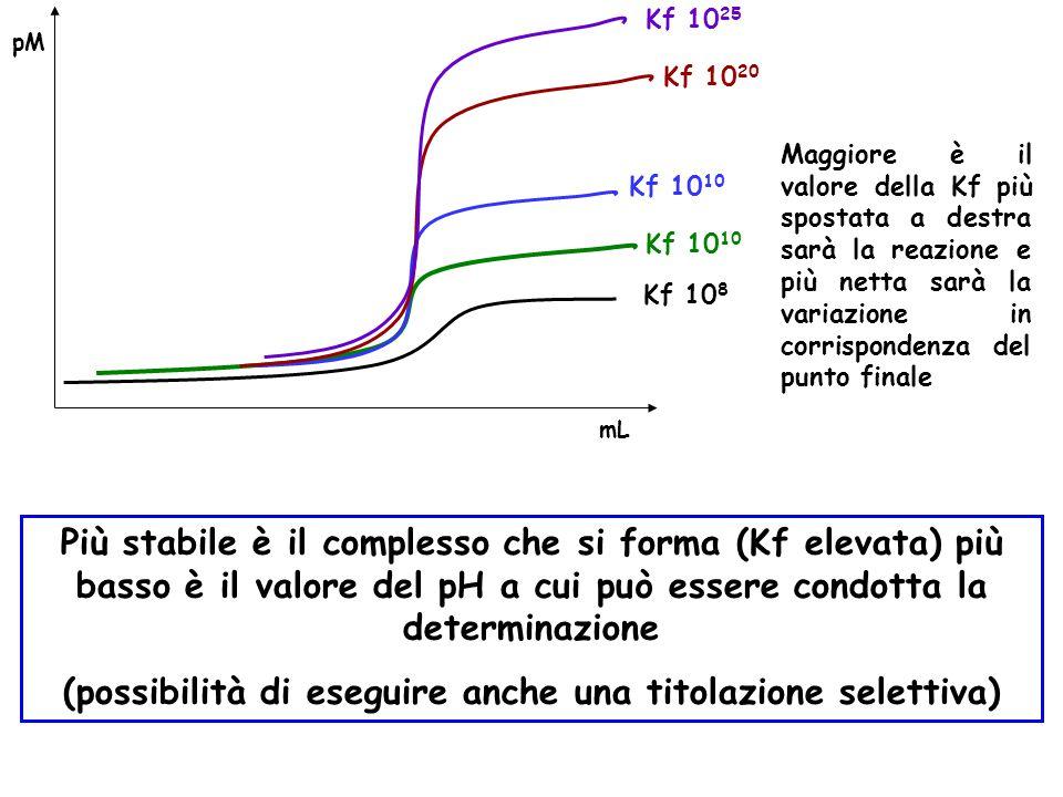 pM mL Kf 10 8 Kf 10 10 Kf 10 20 Kf 10 25 Maggiore è il valore della Kf più spostata a destra sarà la reazione e più netta sarà la variazione in corrispondenza del punto finale Più stabile è il complesso che si forma (Kf elevata) più basso è il valore del pH a cui può essere condotta la determinazione (possibilità di eseguire anche una titolazione selettiva)