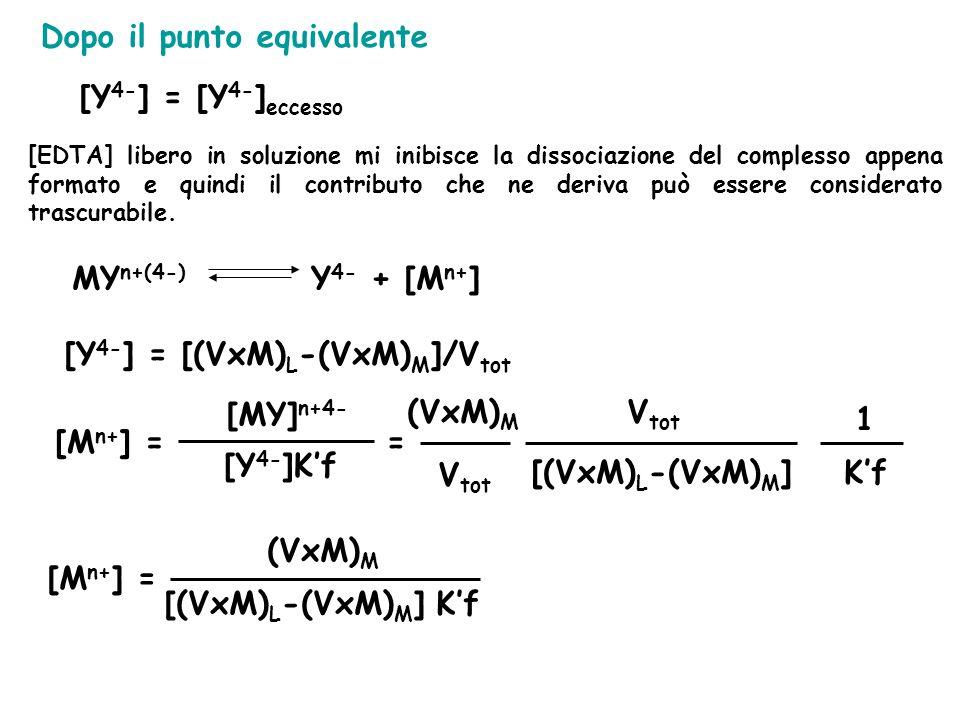 [Y 4- ] = [Y 4- ] eccesso Dopo il punto equivalente [EDTA] libero in soluzione mi inibisce la dissociazione del complesso appena formato e quindi il contributo che ne deriva può essere considerato trascurabile.