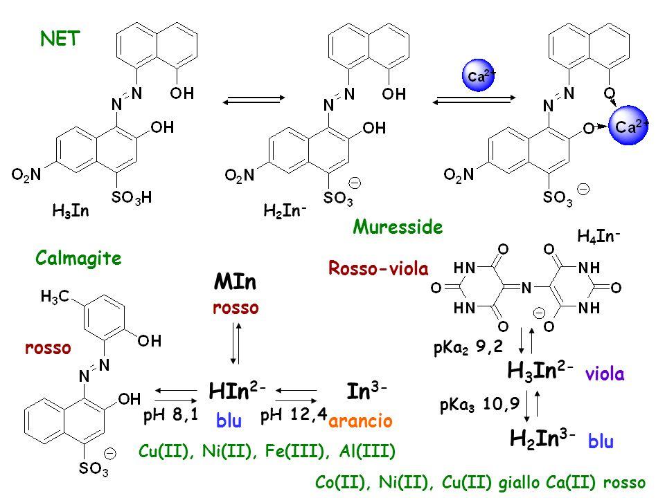 H 3 InH 2 In - NET Calmagite MIn rosso HIn 2- blu rosso pH 8,1pH 12,4 arancio In 3- Cu(II), Ni(II), Fe(III), Al(III) Muresside H 4 In - Rosso-viola H 3 In 2- viola pKa 2 9,2 H 2 In 3- blu Co(II), Ni(II), Cu(II) giallo Ca(II) rosso pKa 3 10,9