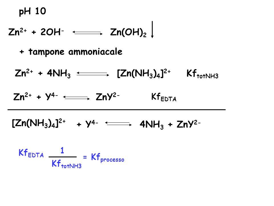 Zn 2+ + 2OH - Zn(OH) 2 pH 10 + tampone ammoniacale Zn 2+ + 4NH 3 [Zn(NH 3 ) 4 ] 2+ Kf totNH3 Zn 2+ + Y 4- ZnY 2- Kf EDTA [Zn(NH 3 ) 4 ] 2+ + Y 4- 4NH 3 + ZnY 2- Kf EDTA Kf totNH3 1 = Kf processo