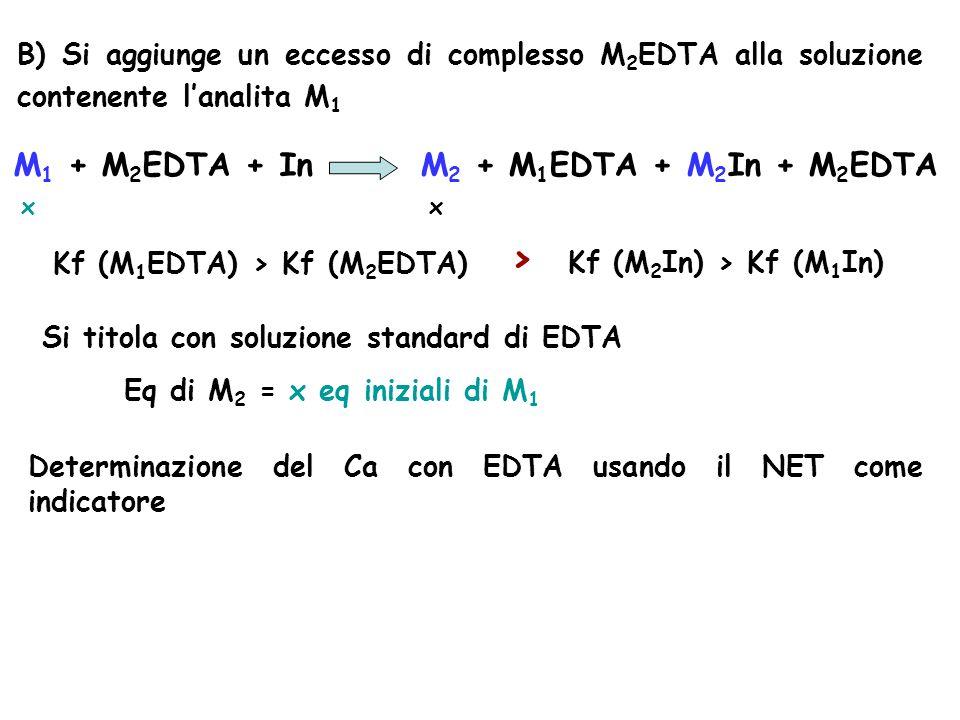 B) Si aggiunge un eccesso di complesso M 2 EDTA alla soluzione contenente l'analita M 1 M 1 + M 2 EDTA + In M 2 + M 1 EDTA + M 2 In + M 2 EDTA x x Si titola con soluzione standard di EDTA Eq di M 2 = x eq iniziali di M 1 Kf (M 1 EDTA) > Kf (M 2 EDTA) Kf (M 2 In) > Kf (M 1 In) > Determinazione del Ca con EDTA usando il NET come indicatore